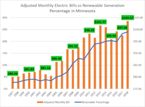 An energy plan with the best energy rate